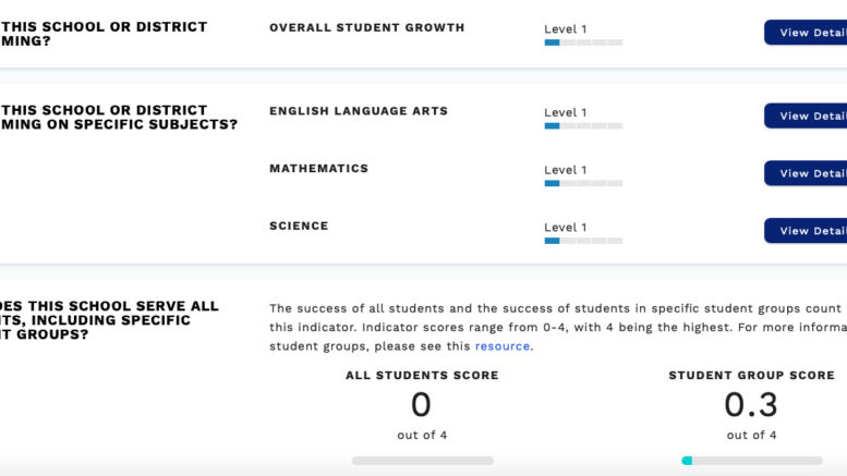 For-profit, online school — with dismal student results — headed